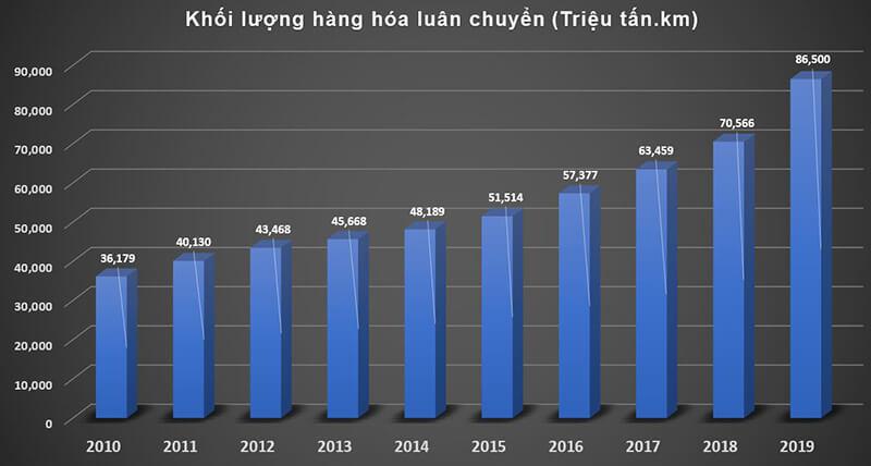 Biểu đồ khối lượng hàng hóa luân chuyển đường bộ 10 năm 2010 - 2019